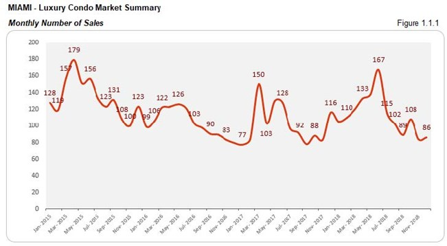 Miami: Luxury Condo Market Number of Sales (Monthly) Fig 1.1.1