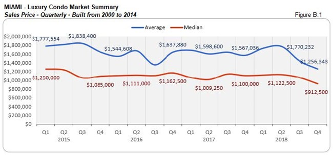 Miami: Luxury Condo Market Summary - Sales Price Built From 2000 to 2014 (Quarterly) Fig B.1