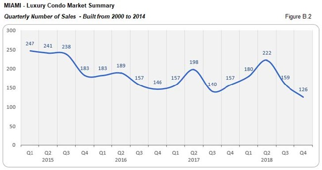 Miami: Luxury Condo Market Summary - Number of Sales Built From 2000 to 2014 (Quarterly) Fig B.2