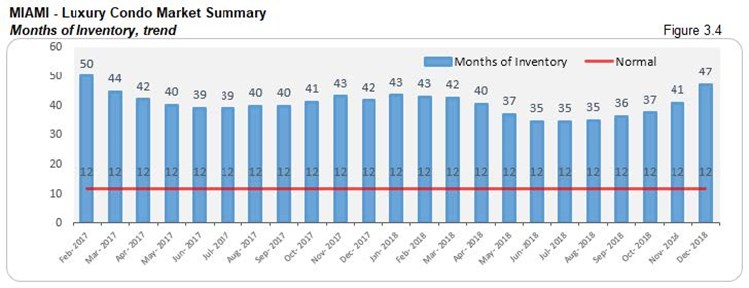 Miami: Luxury Condo Market Summary - Months of Inventory (Trends) Fig 3.4