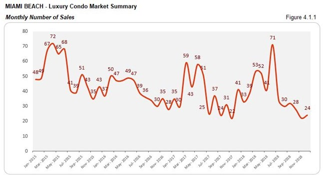 Miami Beach: Luxury Condo Market - Number of Sales (Monthly) Fig 4.1.1