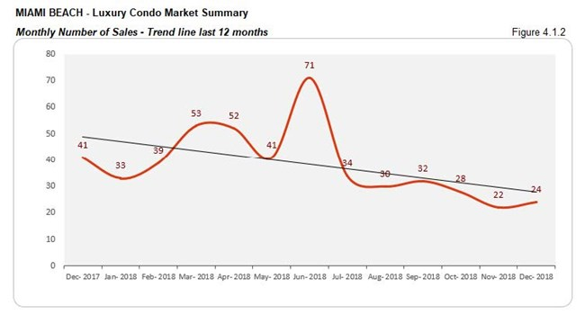 Miami Beach: Luxury Condo Market - Number of Sales (Monthly) Fig 4.1.2
