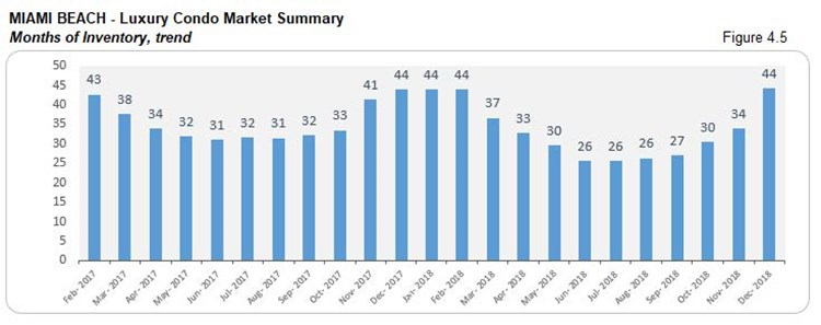Miami Beach: Luxury Condo Market Summary - Months of Inventory (Trends) Fig 4.5