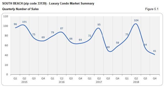 South Beach - Luxury Condo Market Number of Sales (Quarterly) Fig 5.1