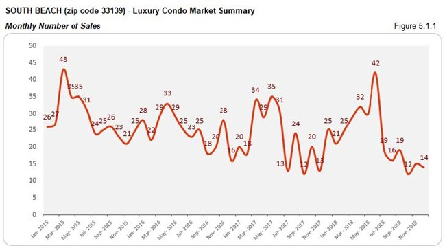 South Beach - Luxury Condo Market Number of Sales (Monthly) Fig 5.1.1