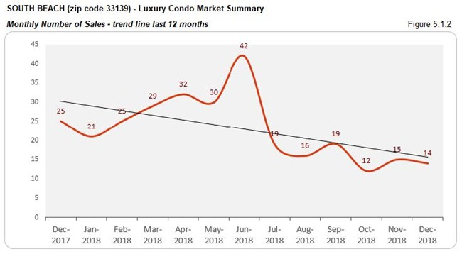 South Beach - Luxury Condo Market Number of Sales (Trends) Fig 5.1.2