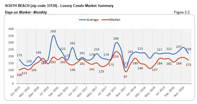 South Beach: Luxury Condo Market - Days on Market (Monthly) Fig 5.2
