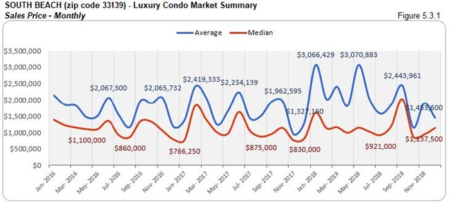 South Beach: Luxury Condo Market Summary - Sales Price (Monthly) Fig 5.3