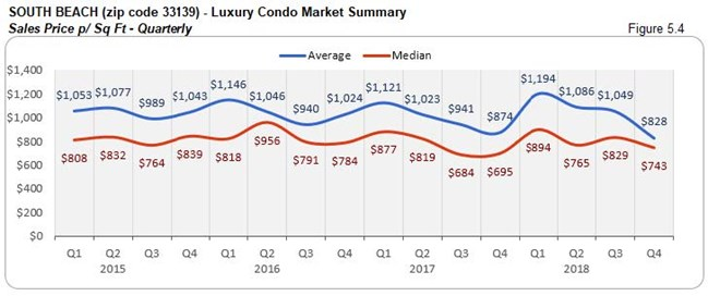 South Beach: Luxury Condo Market Summary - Sales Price Per Sq. Ft. (Quarterly) Fig 5.3