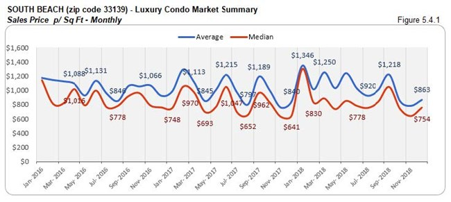 South Beach: Luxury Condo Market Summary - Sales Price Per Sq. Ft. (Monthly) Fig 5.3