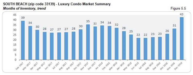 South Beach: Luxury Condo Market Summary-Months of Inventory (Trends) Fig 5.5