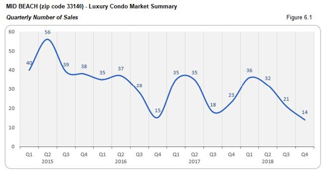 Mid-Beach: Luxury Condo Market Summary - Number of Sales 33140 (Quarterly) Fig 6.1