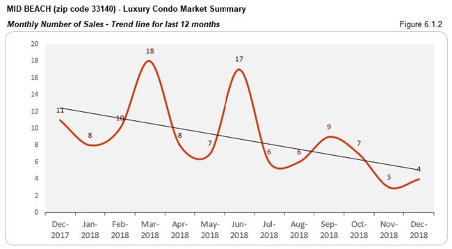 Mid-Beach: Luxury Condo Market Summary - Number of Sales 33140 (Trends) Fig 6.1