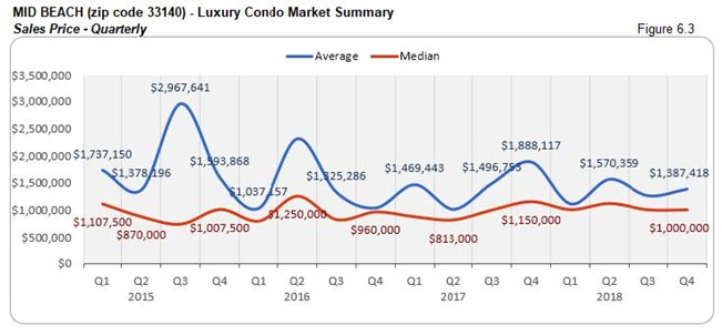 Mid-Beach: Luxury Condo Market Summary - Sales Price 33140 (Qtrly) Fig 6.3