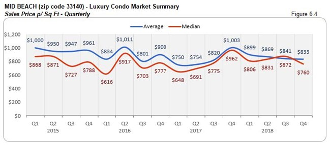 Mid-Beach: Luxury Condo Market Summary - Sales Price Per Sq. Ft. 33140 (Qtrly) Fig 6.4
