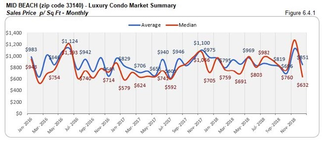 Mid-Beach: Luxury Condo Market Summary - Sales Price Per Sq. Ft. 33140 (Monthly) Fig 6.4