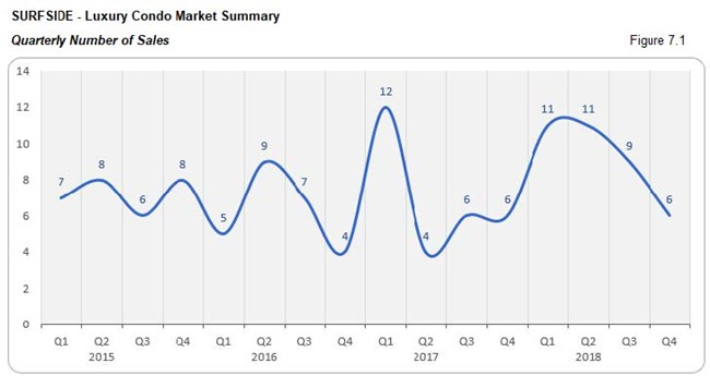 Surfside: Luxury Condo Market - Number of Sales (Qtrly) Fig 7.1