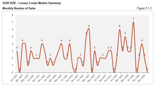 Surfside: Luxury Condo Market - Number of Sales (Monthly) Fig 7.1.1