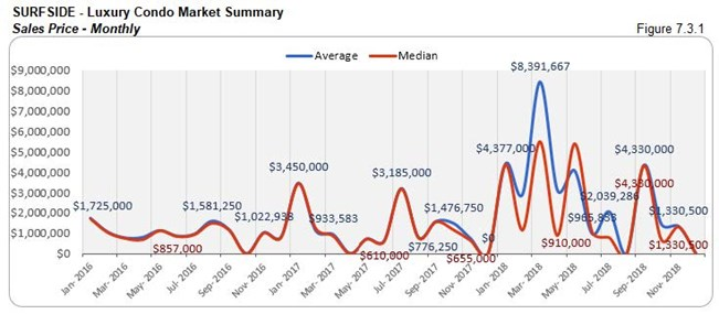 Surfside: Luxury Condo Market Summary - Sales Price (Monthly) Fig 7.3.1