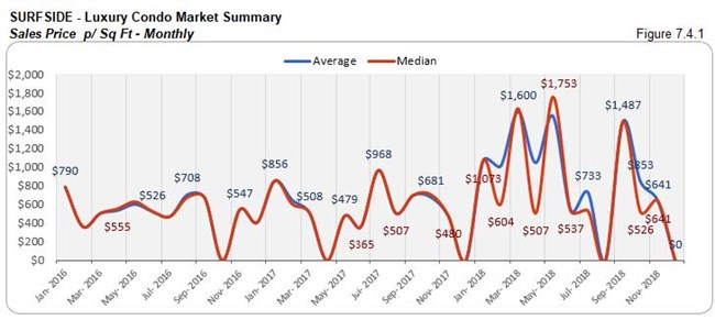 Surfside: Luxury Condo Market Summary - Sales Price (Monthly) Fig 7.4.1