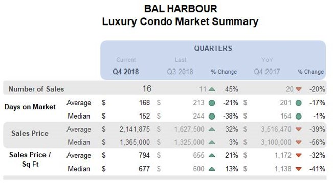 Bal Harbour: Luxury Condo Market Summary (Qtrly)