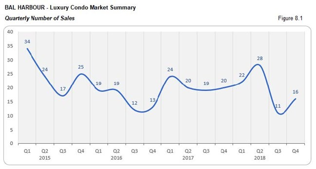Bal Horbour: Luxury Condo Market - Number of Sales (Qtrly) Fig 8.1