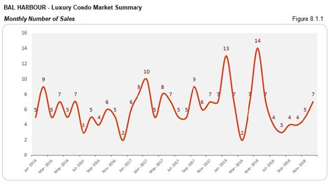 Bal Horbour: Luxury Condo Market - Number of Sales (Monthly) Fig 8.1.1