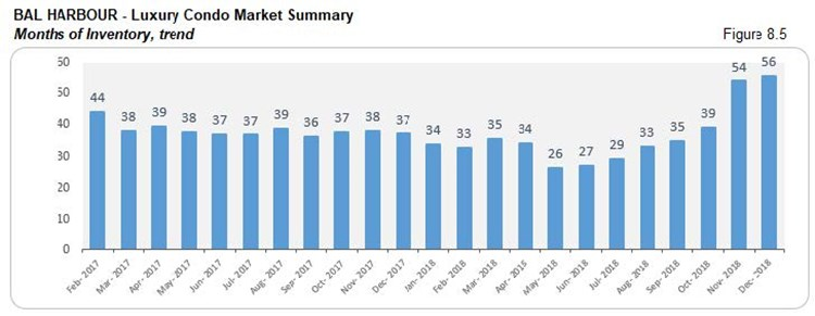 Bal Harbour: Luxury Condo Market Summary - Inventory (Trends) Fig 8.5