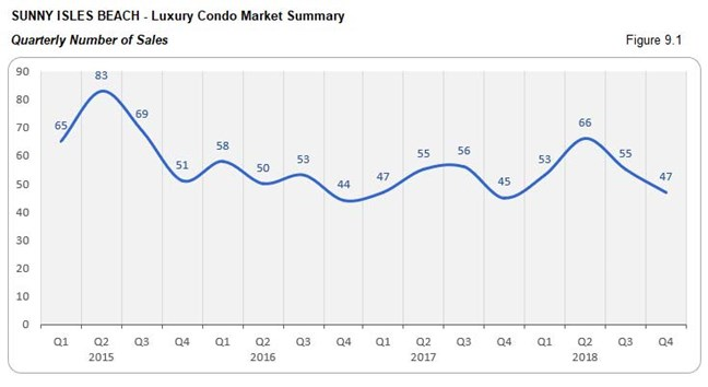 Sunny Isles: Luxury Condo Market - Number of Sales (Qtrly) Fig 9.1