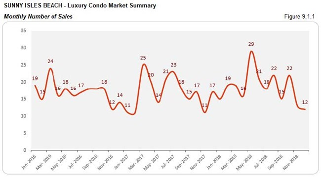 Sunny Isles: Luxury Condo Market - Number of Sales (Monthly) Fig 9.1.1