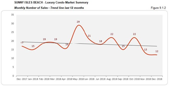 Sunny Isles: Luxury Condo Market - Number of Sales (Qtrly) Fig 9.1.2