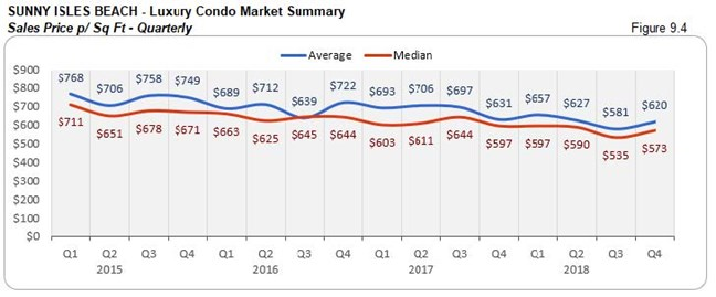 Sunny Isles: Luxury Condo Market Summary - Sales Price Per Sq. Ft. (Qtrly) Fig 9.4