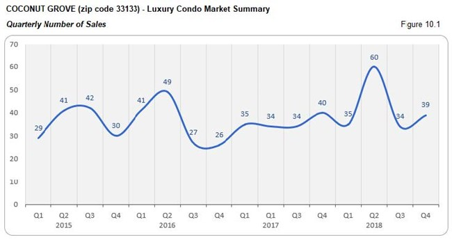 Coconut Grove: Luxury Condo Market Summary - Sales Price (Qtrly) Fig 10.1