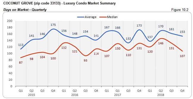 Coconut Grove: Luxury Condo Market - Days on Market (Qtrly) Fig 10.2