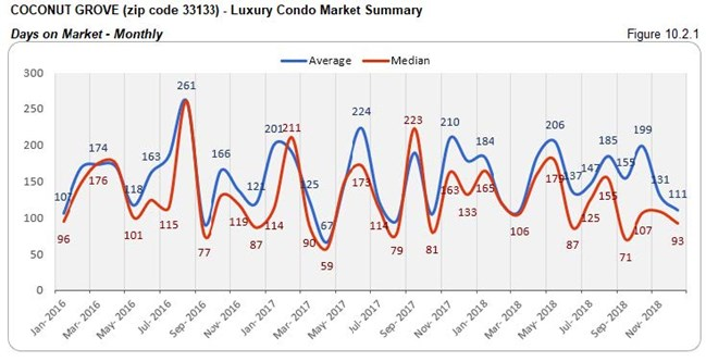 Coconut Grove: Luxury Condo Market - Days on Market (Monthly) Fig 10.2.1