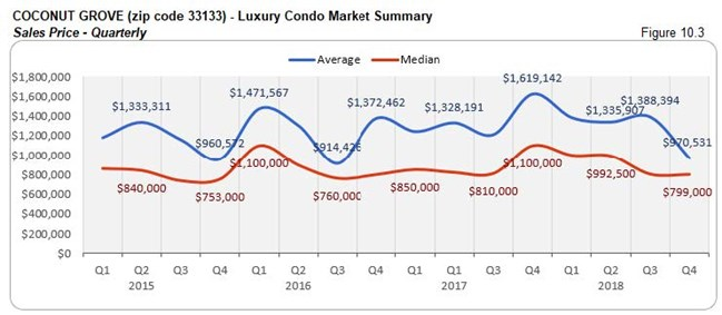 Coconut Grove: Luxury Condo Market Summary - Sales Price (Qtrly) Fig 10.3