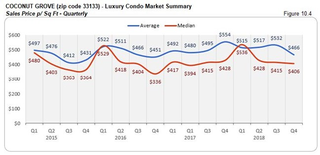 Coconut Grove: Luxury Condo Market Summary - Sales Price Per Sq. Ft. (Qtrly) Fig 10.4
