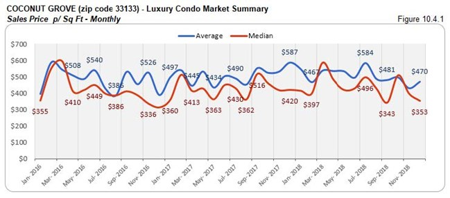 Coconut Grove: Luxury Condo Market Summary - Sales Price Per Sq. Ft. (Monthly) Fig 10.4.1