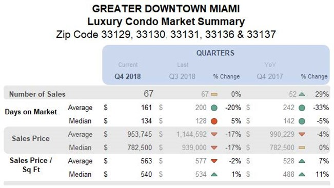 Greater Downtown Miami: Luxury Condo Market Summary (Qtrly)