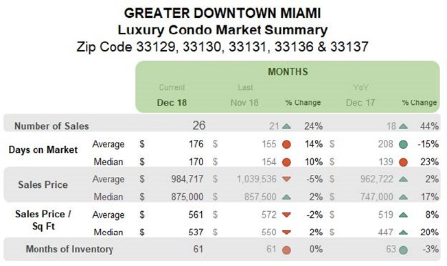 Greater Downtown Miami: Luxury Condo Market Summary (Monthly)