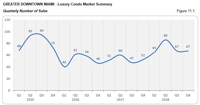 Greater Downtown Miami: Luxury Condo Market Summary - Sales Price (Qtrly) Fig 11.1