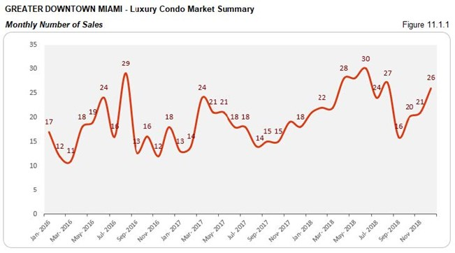 Greater Downtown Miami: Luxury Condo Market Summary - Sales Price (Monthly) Fig 11.1.1