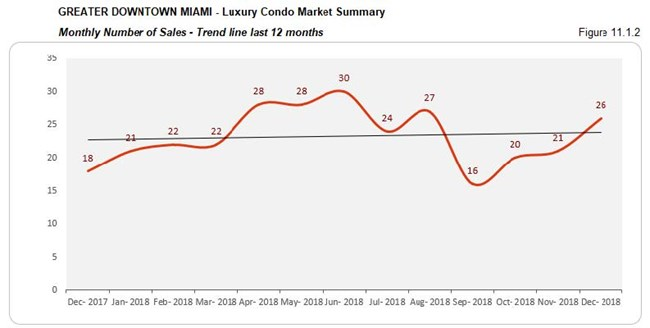 Greater Downtown Miami: Luxury Condo Market Summary - Sales Price (Trends) Fig 11.1.2