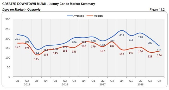 Greater Downtown Miami: Luxury Condo Market - Days on Market (Qtrly) Fig 11.2