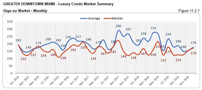 Greater Downtown Miami: Luxury Condo Market - Days on Market (Monthly) Fig 11.2.1