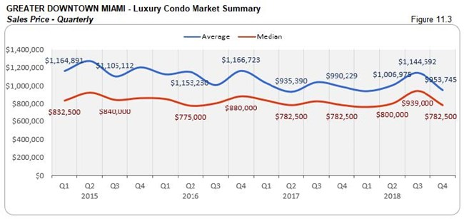 Greater Downtown Miami: Luxury Condo Market Summary - Sales Price (Qtrly) Fig 11.3