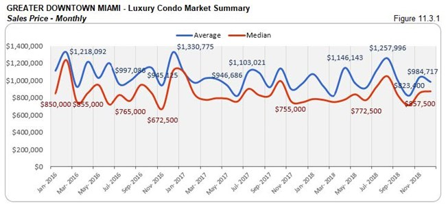 Greater Downtown Miami: Luxury Condo Market Summary - Sales Price (Monthly) Fig 11.3.1