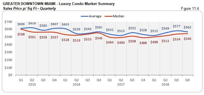 Greater Downtown Miami: Luxury Condo Market Summary - Sales Price Per Sq. Ft. (Qtrly) Fig 11.4