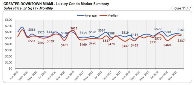 Greater Downtown Miami: Luxury Condo Market Summary - Sales Price Per Sq. Ft. (Monthly) Fig 11.4.1