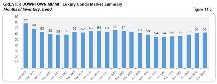 Greater Downtown Miami: Luxury Condo Market Summary Inventory (Trends) Fig 11.5